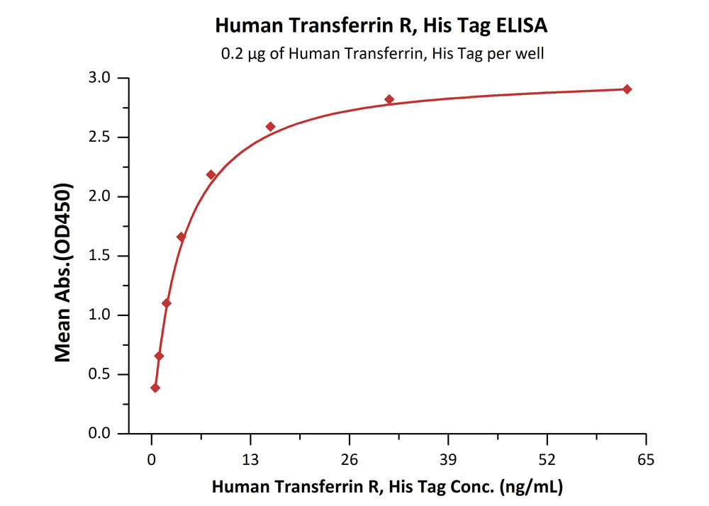 Human Transferrin R, His TagHuman Transferrin R, His Tag (Cat. No. CD1-H5243) ELISA bioactivity