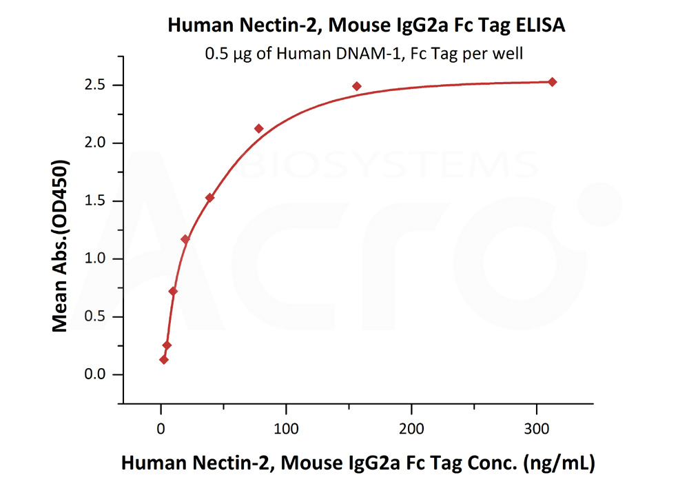 Human Nectin-2, Mouse IgG2a Fc TagHuman Nectin-2, Mouse IgG2a Fc Tag (Cat. No. CD2-H5257) ELISA bioactivity