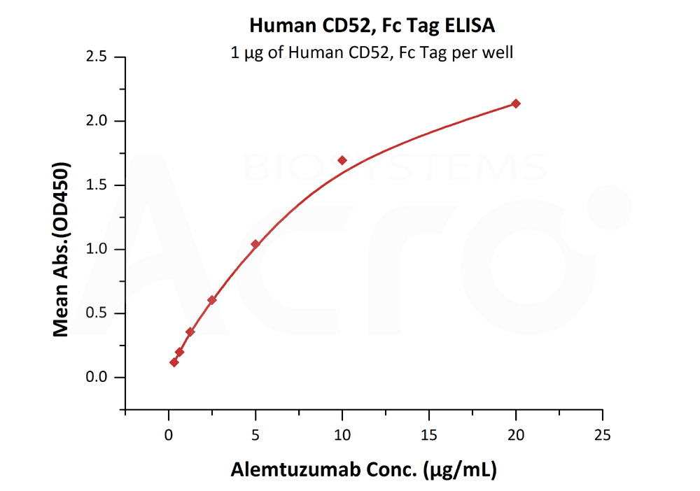 Human CD52, Fc TagHuman CD52, Fc Tag (Cat. No. CD2-H525a) ELISA bioactivity