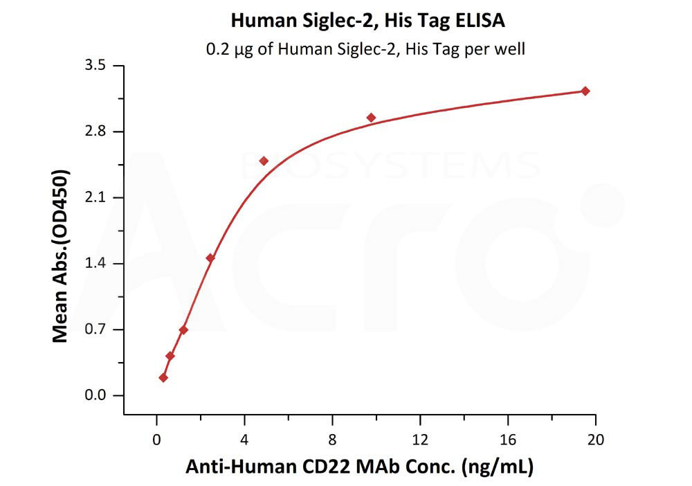Human Siglec-2, His TagHuman Siglec-2, His Tag (Cat. No. CD2-H52H8) ELISA bioactivity