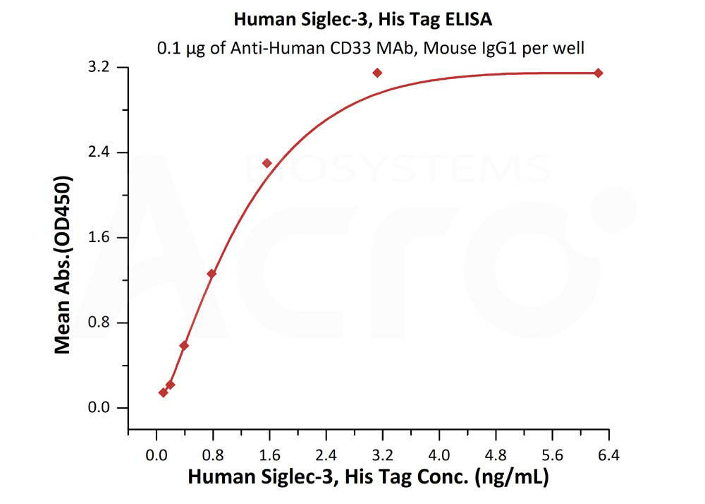 Human Siglec-3, His TagHuman Siglec-3, His Tag (Cat. No. CD3-H5226) ELISA bioactivity