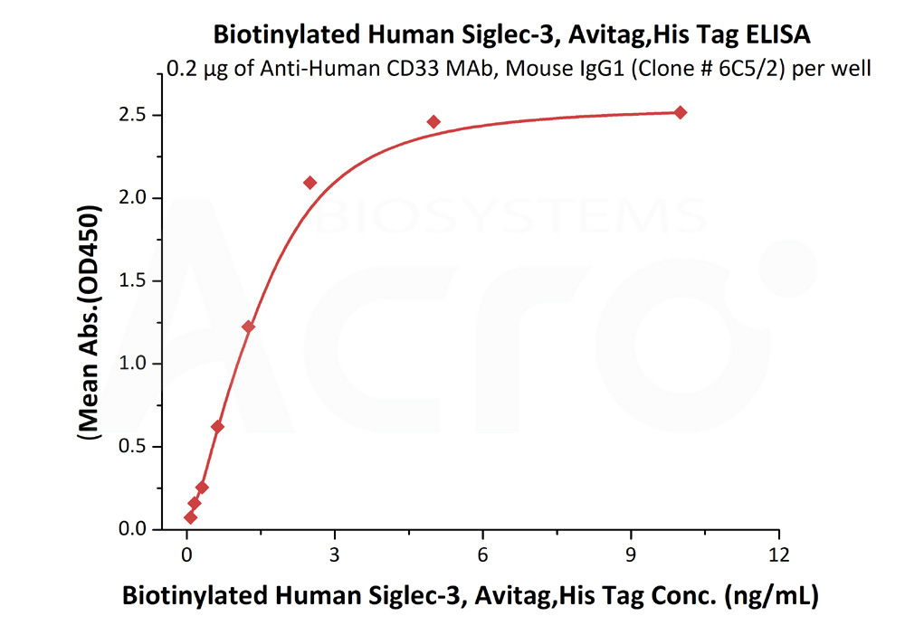 Biotinylated Human Siglec-3 / CD33, His TagBiotinylated Human Siglec-3 / CD33, His Tag (Cat. No. CD3-H82E7) ELISA bioactivity