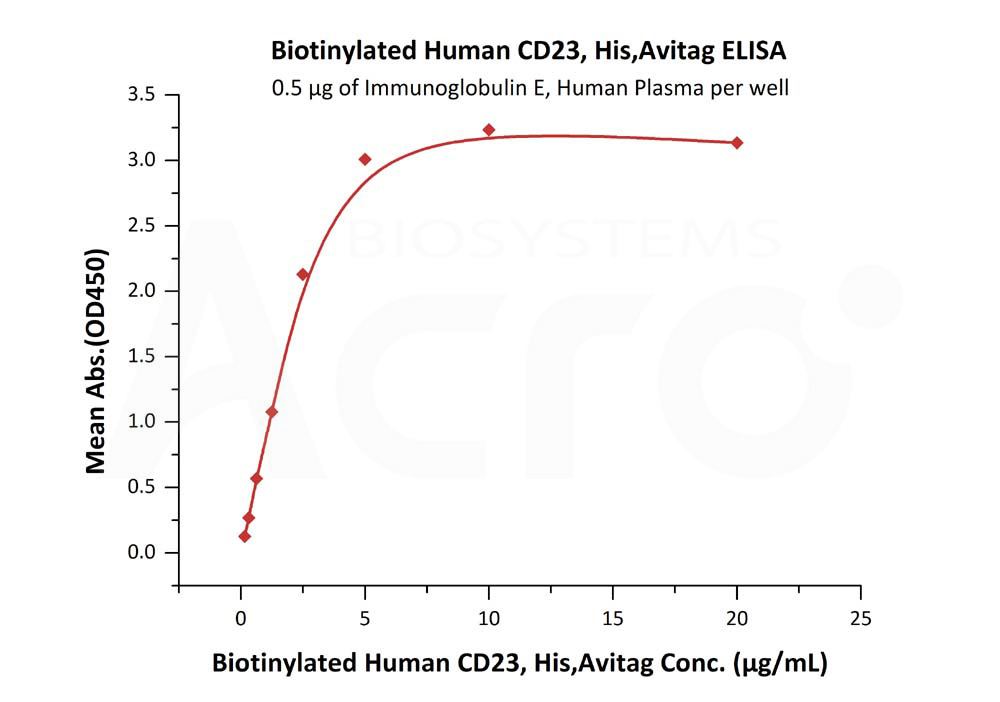 Biotinylated Human CD23, His TagBiotinylated Human CD23, His Tag (Cat. No. CD3-H82Q5) ELISA bioactivity