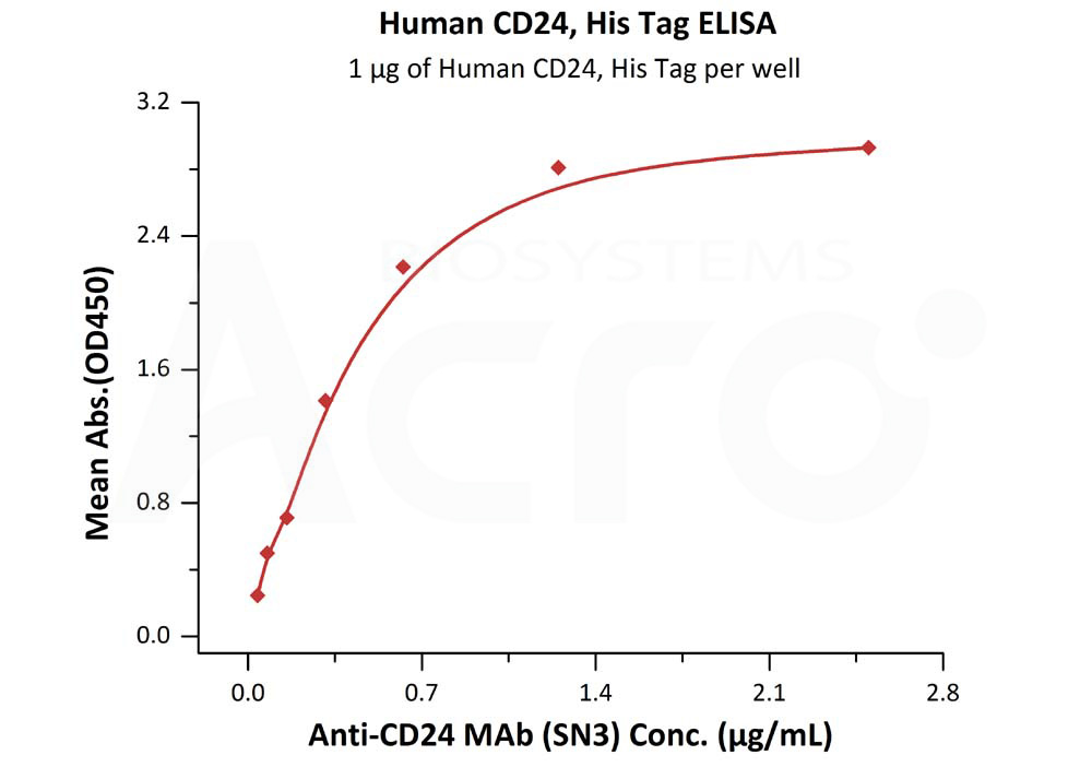 Human CD24, His TagHuman CD24, His Tag (Cat. No. CD4-H52H3) ELISA bioactivity