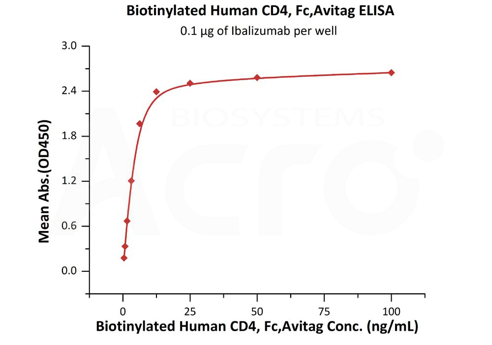 Biotinylated Human CD4, Fc,AvitagBiotinylated Human CD4, Fc,Avitag (Cat. No. CD4-H82F3) ELISA bioactivity