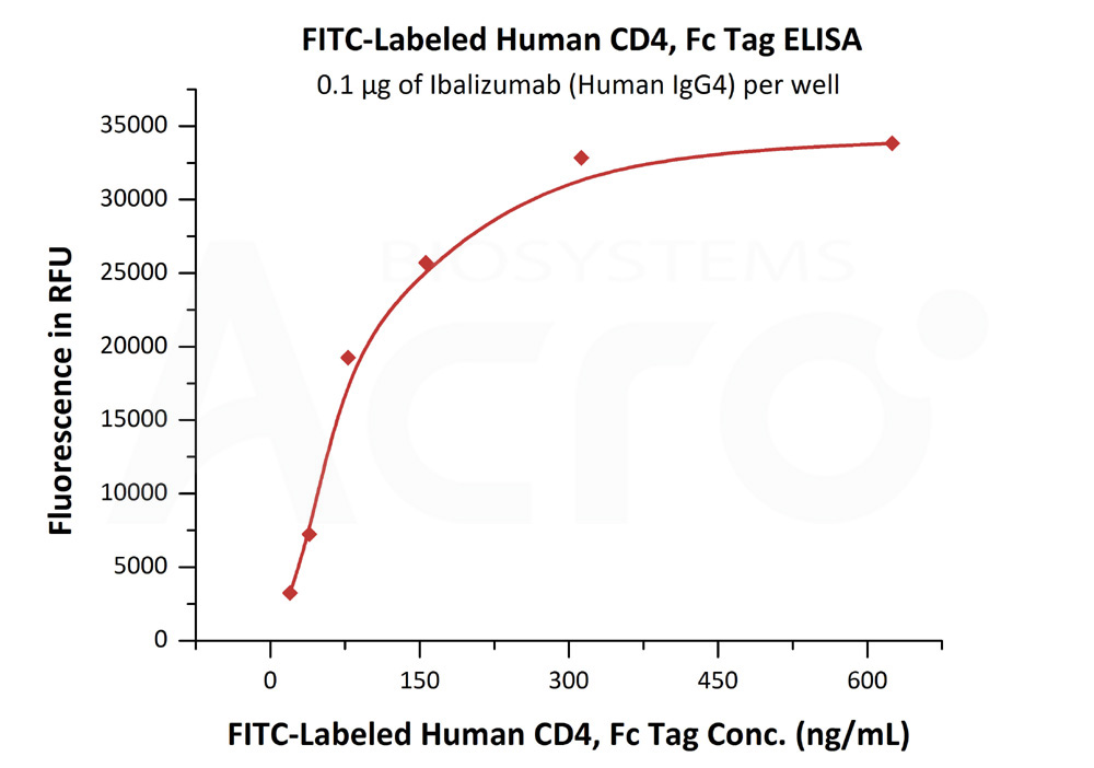FITC-Labeled Human CD4, Fc TagFITC-Labeled Human CD4, Fc Tag (Cat. No. CD4-HF255) ELISA bioactivity