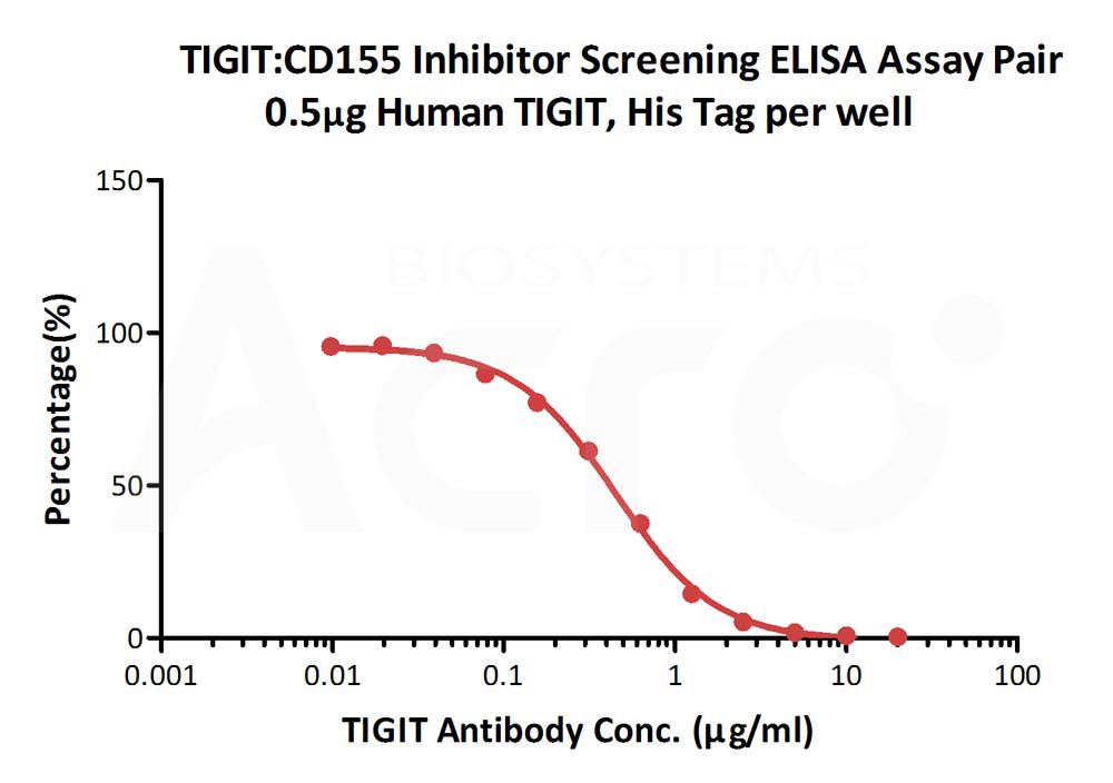 Biotinylated Human CD155, Fc,AvitagBiotinylated Human CD155, Fc,Avitag (Cat. No. CD5-H82F6) ELISA bioactivity