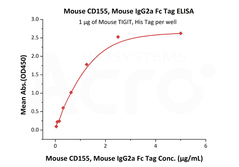 Mouse CD155, Mouse IgG2a Fc TagMouse CD155, Mouse IgG2a Fc Tag (Cat. No. CD5-M5254) ELISA bioactivity