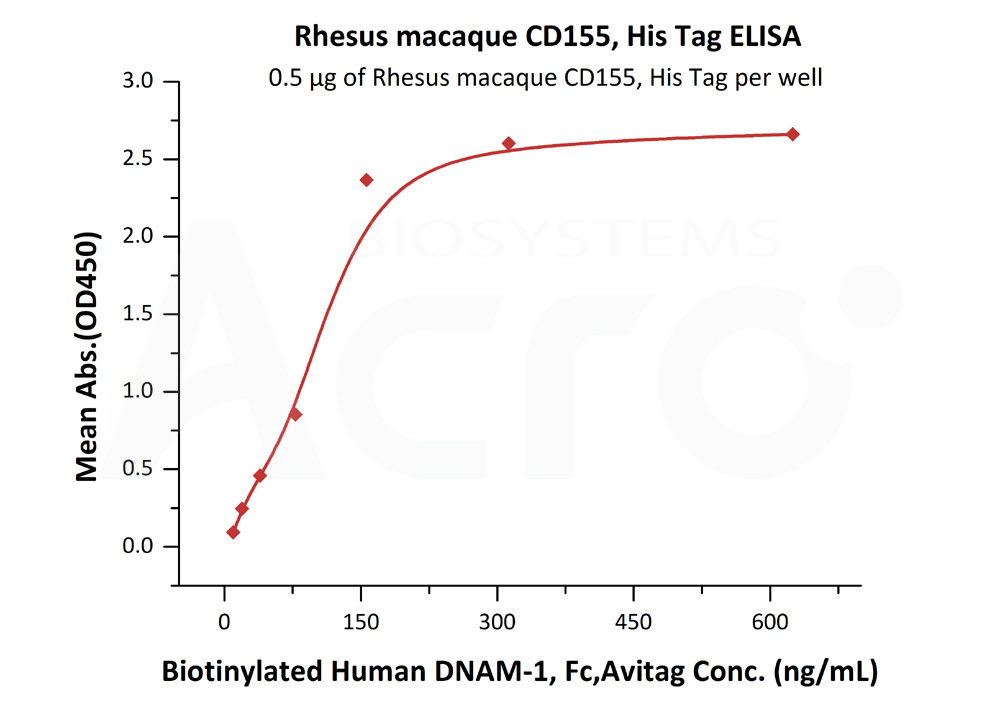 Rhesus macaque CD155, His TagRhesus macaque CD155, His Tag (Cat. No. CD5-R52H5) ELISA bioactivity