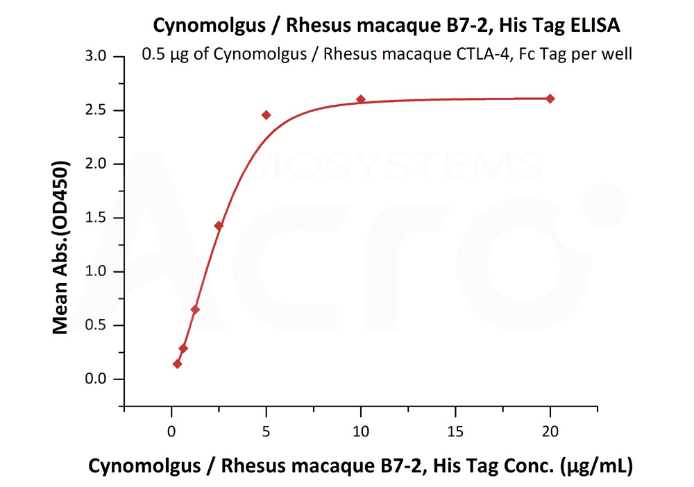 Cynomolgus / Rhesus macaque B7-2, His TagCynomolgus / Rhesus macaque B7-2, His Tag (Cat. No. CD6-C52H5) ELISA bioactivity