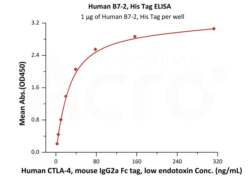 Human B7-2, His TagHuman B7-2, His Tag (Cat. No. CD6-H5223) ELISA bioactivity