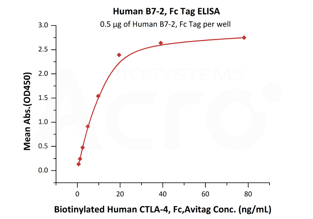 Human B7-2, Fc TagHuman B7-2, Fc Tag (Cat. No. CD6-H5257) ELISA bioactivity