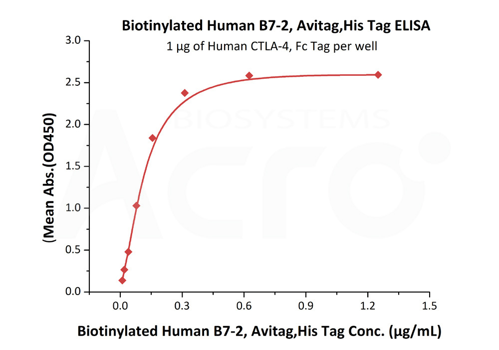 Biotinylated Human B7-2, His TagBiotinylated Human B7-2, His Tag (Cat. No. CD6-H82E2) ELISA bioactivity
