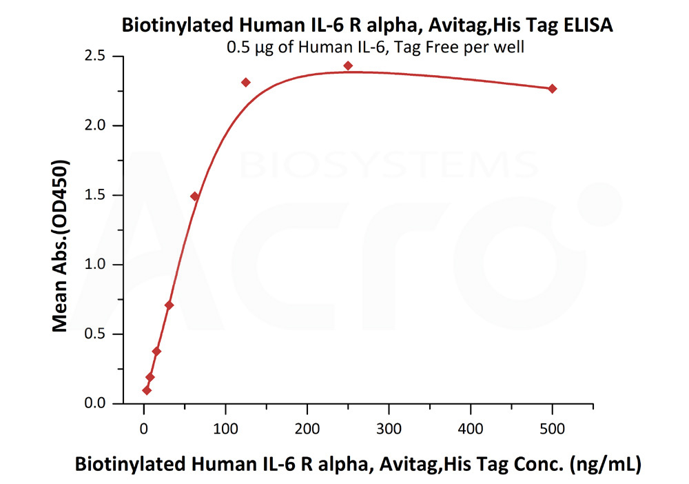 Biotinylated Human IL-6 R alpha, Avitag,His TagBiotinylated Human IL-6 R alpha, Avitag,His Tag (Cat. No. CD6-H82E8) ELISA bioactivity