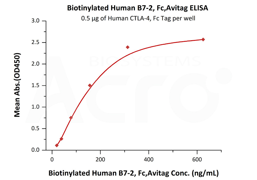 Biotinylated Human B7-2, Fc TagBiotinylated Human B7-2, Fc Tag (Cat. No. CD6-H82F5) ELISA bioactivity