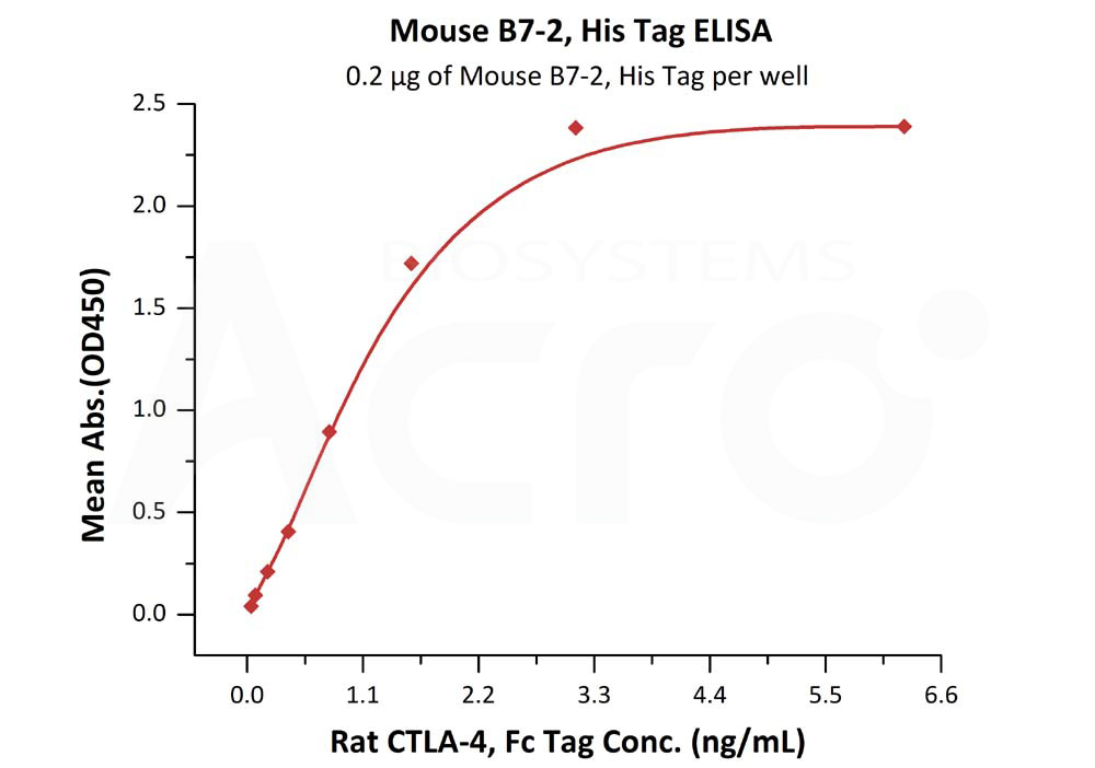 Mouse B7-2, His TagMouse B7-2, His Tag (Cat. No. CD6-M52H0) ELISA bioactivity