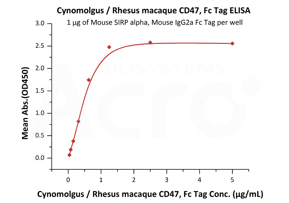 Cynomolgus / Rhesus macaque CD47, Fc TagCynomolgus / Rhesus macaque CD47, Fc Tag (Cat. No. CD7-C5252) ELISA bioactivity