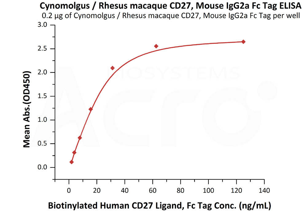 Cynomolgus / Rhesus macaque CD27, Mouse IgG2a Fc Tag, low endotoxinCynomolgus / Rhesus macaque CD27, Mouse IgG2a Fc Tag, low endotoxin (Cat. No. CD7-C5259) ELISA bioactivity