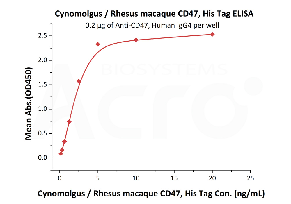Cynomolgus / Rhesus macaque CD47, His TagCynomolgus / Rhesus macaque CD47, His Tag (Cat. No. CD7-C52H1) ELISA bioactivity