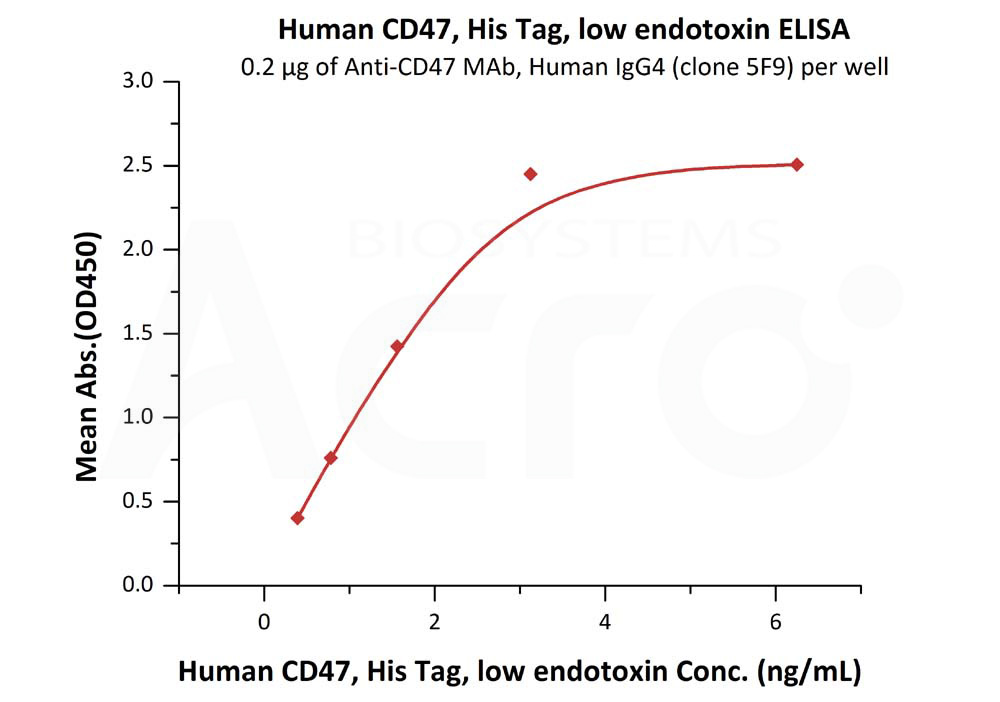 Human CD47, His Tag, low endotoxinHuman CD47, His Tag, low endotoxin (Cat. No. CD7-H522a) ELISA bioactivity