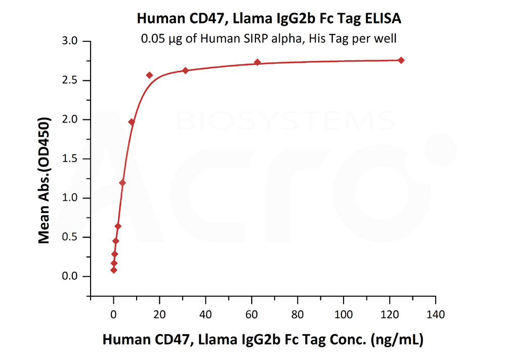 Human CD47, Llama IgG2b Fc Tag, low endotoxinHuman CD47, Llama IgG2b Fc Tag, low endotoxin (Cat. No. CD7-H5251) ELISA bioactivity