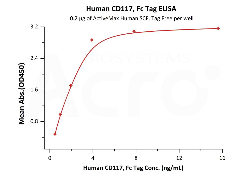 Human CD117, Fc TagHuman CD117, Fc Tag (Cat. No. CD7-H5255) ELISA bioactivity