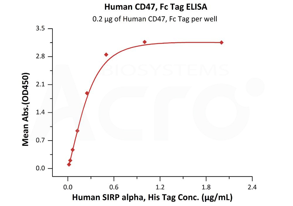 Human CD47, Fc Tag (HPLC-verified)Human CD47, Fc Tag (HPLC-verified) (Cat. No. CD7-H5256) ELISA bioactivity