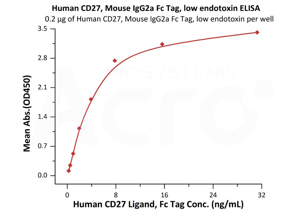 Human CD27, Mouse IgG2a Fc TagHuman CD27, Mouse IgG2a Fc Tag (Cat. No. CD7-H5257) ELISA bioactivity