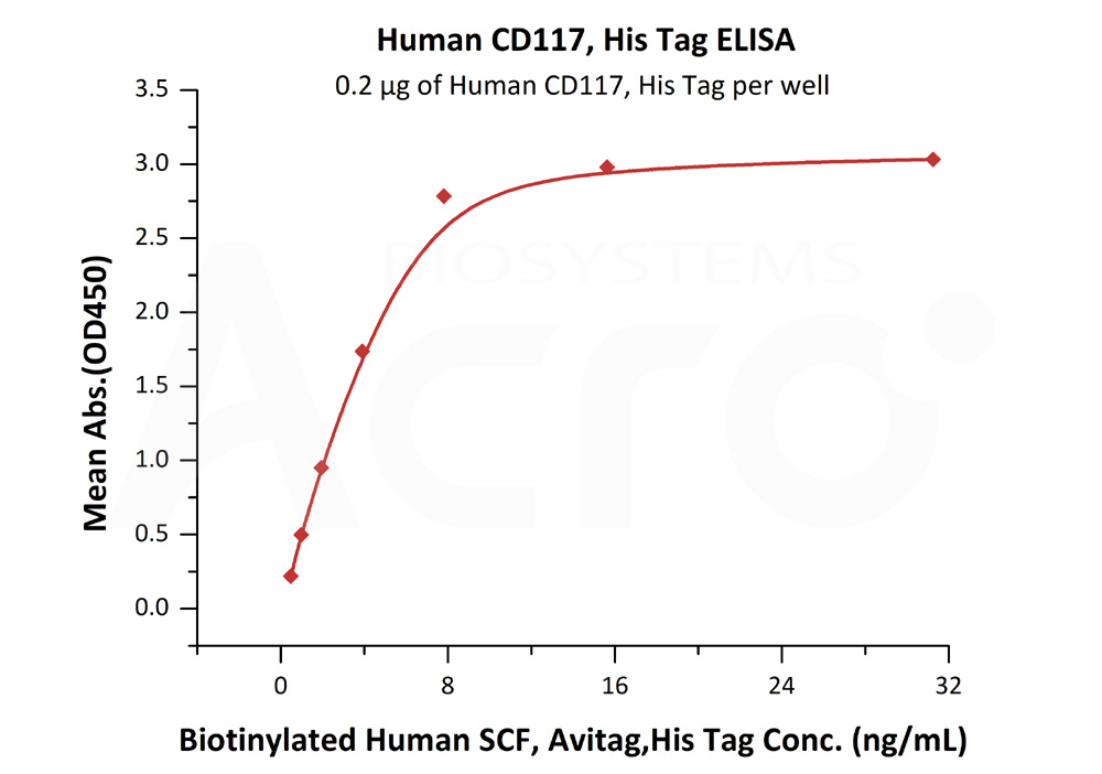 Human CD117, His TagHuman CD117, His Tag (Cat. No. CD7-H52H4) ELISA bioactivity