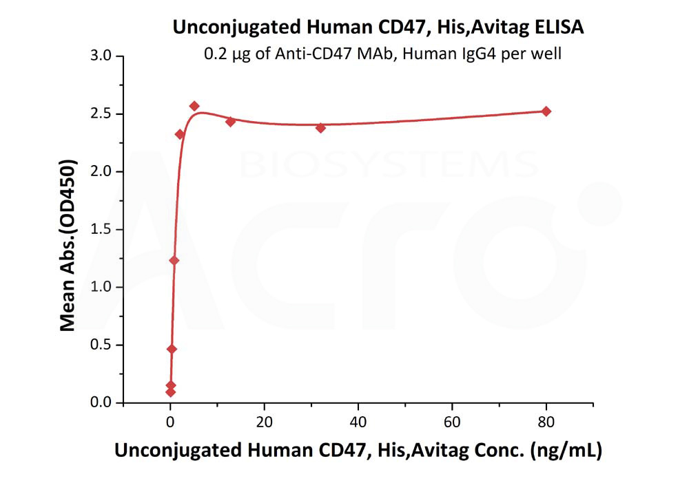 Unconjugated Human CD47, His,AvitagUnconjugated Human CD47, His,Avitag (Cat. No. CD7-HA2E9) ELISA bioactivity