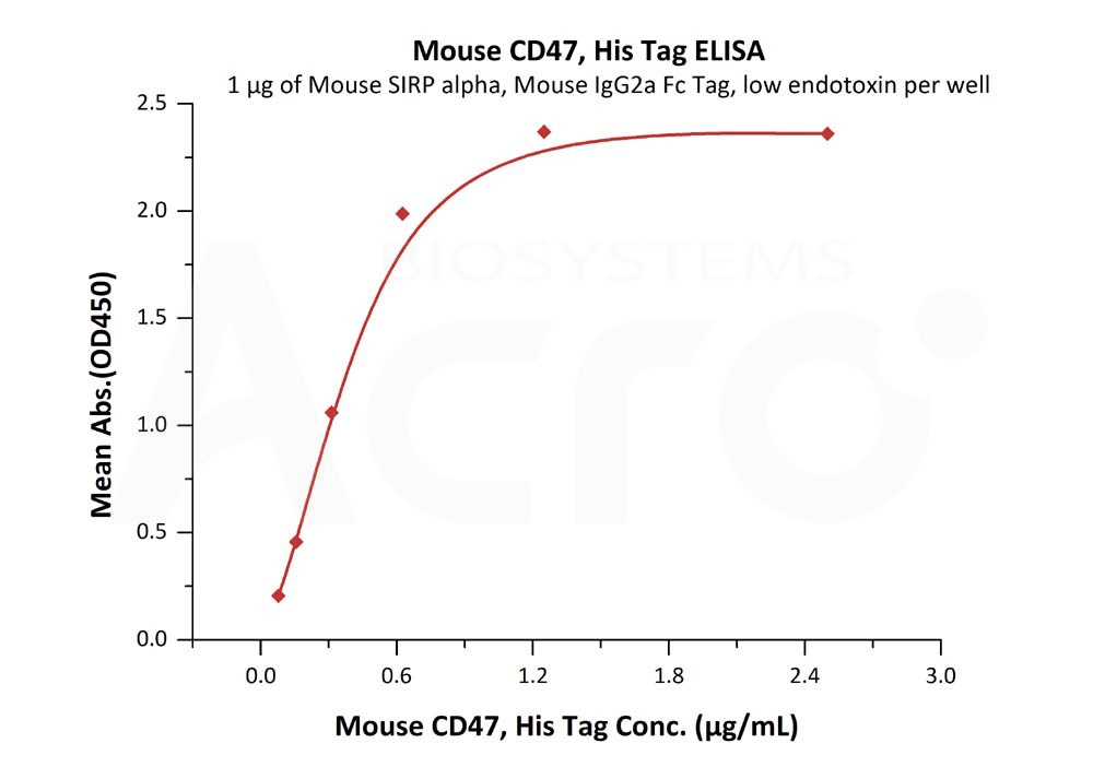Mouse CD47Mouse CD47 (Cat. No. CD7-M522b) ELISA bioactivity