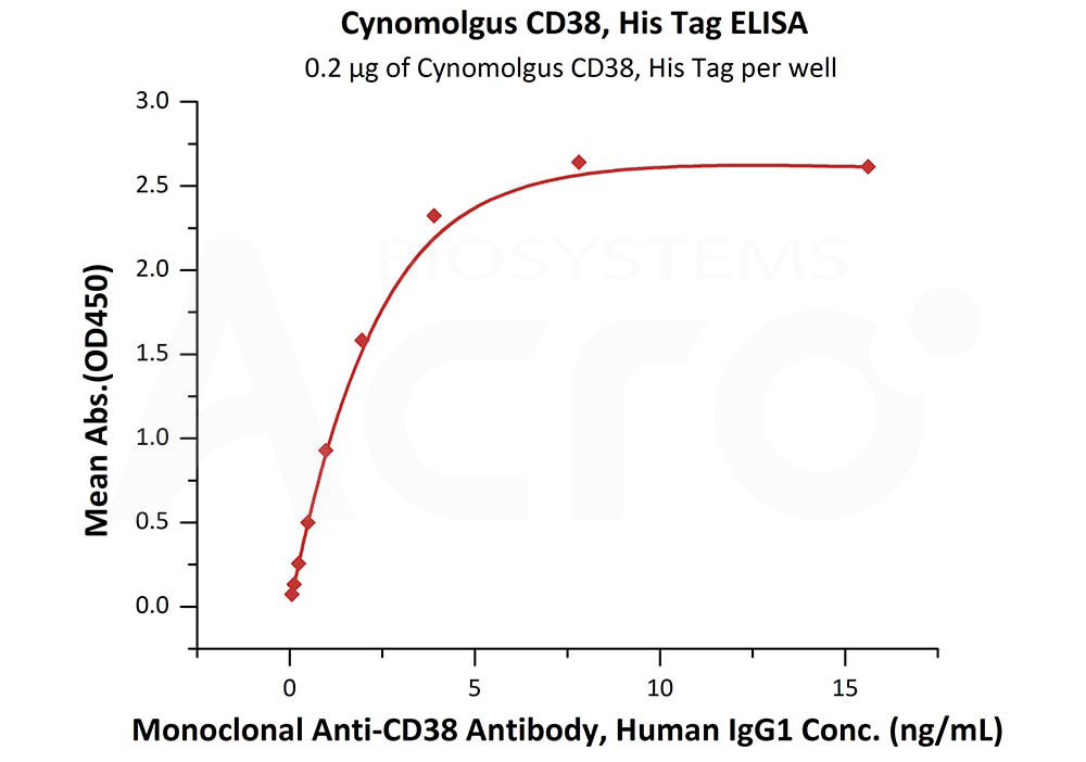 Cynomolgus CD38, His TagCynomolgus CD38, His Tag (Cat. No. CD8-C5223) ELISA bioactivity