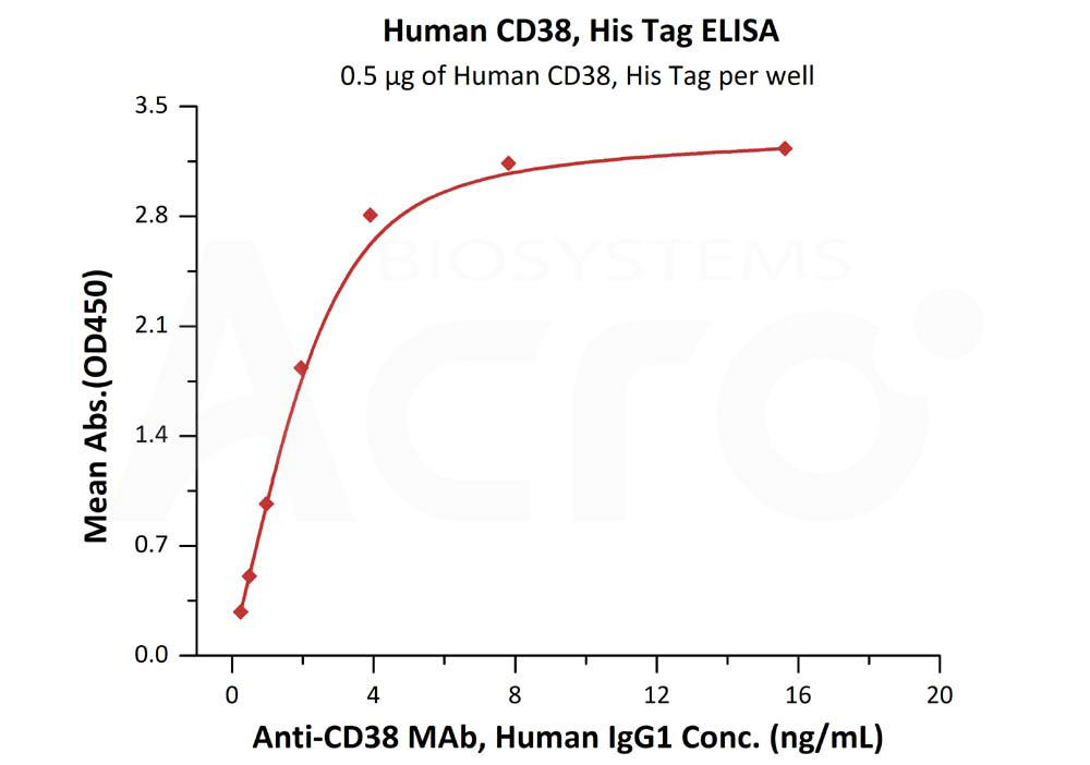 Human CD38, His TagHuman CD38, His Tag (Cat. No. CD8-H5224) ELISA bioactivity
