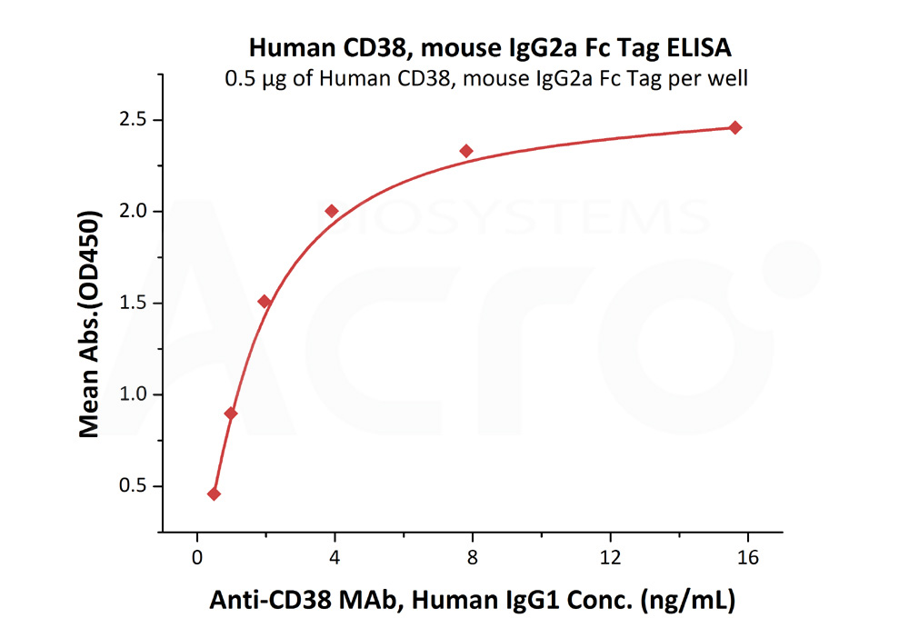 Human CD38, mouse IgG2a Fc TagHuman CD38, mouse IgG2a Fc Tag (Cat. No. CD8-H5253) ELISA bioactivity