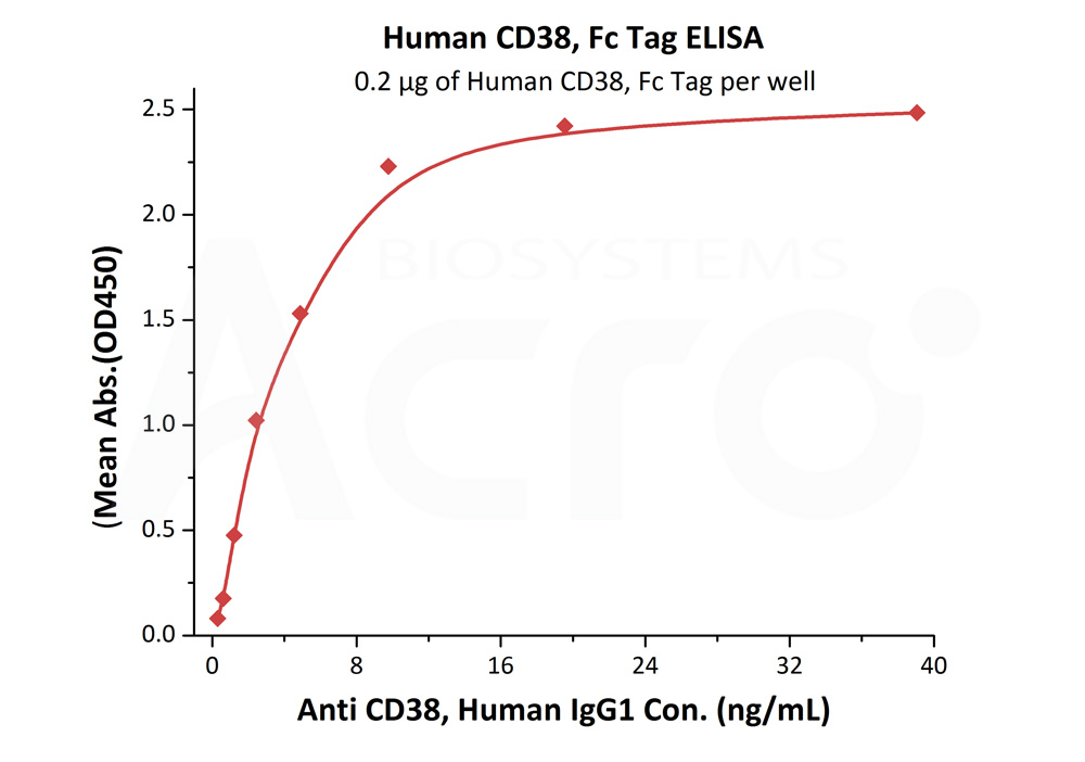 Human CD38, Fc TagHuman CD38, Fc Tag (Cat. No. CD8-H5255) ELISA bioactivity