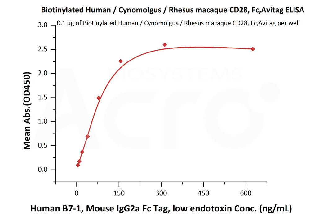 Biotinylated Human / Cynomolgus / Rhesus macaque CD28, Fc,AvitagBiotinylated Human / Cynomolgus / Rhesus macaque CD28, Fc,Avitag (Cat. No. CD8-H82F2) ELISA bioactivity