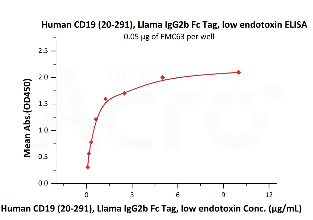 Human CD19 (20-291), Llama IgG2b Fc Tag, low endotoxinHuman CD19 (20-291), Llama IgG2b Fc Tag, low endotoxin (Cat. No. CD9-H5250) ELISA bioactivity