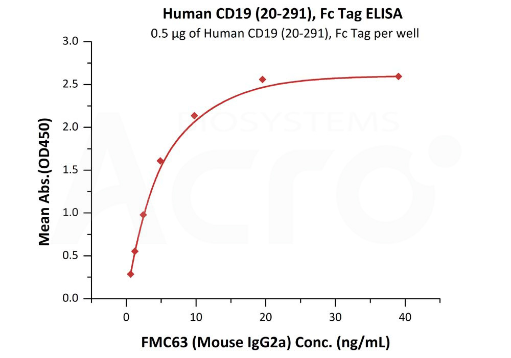 Human CD19 (20-291), Fc Tag, low endotoxin (Super affinity)Human CD19 (20-291), Fc Tag, low endotoxin (Super affinity) (Cat. No. CD9-H5251) ELISA bioactivity