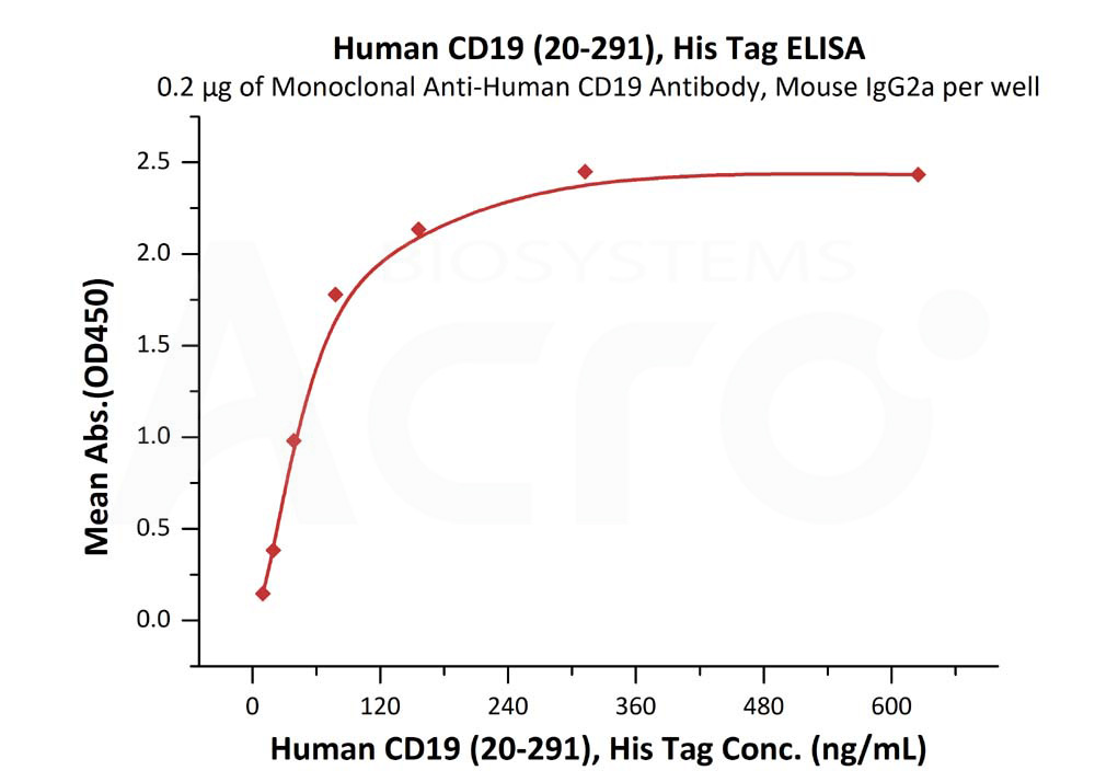 Human CD19 (20-291), His TagHuman CD19 (20-291), His Tag (Cat. No. CD9-H52H2) ELISA bioactivity