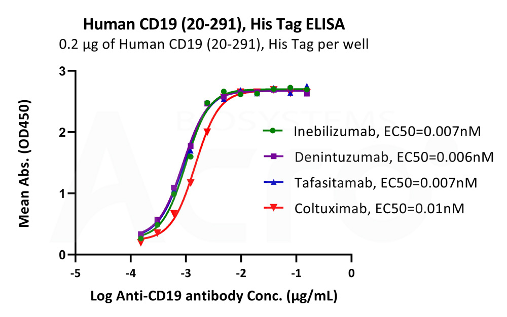 Human CD19 (20-291) Protein, His TagHuman CD19 (20-291) Protein, His Tag (Cat. No. CD9-H52H2) ELISA bioactivity