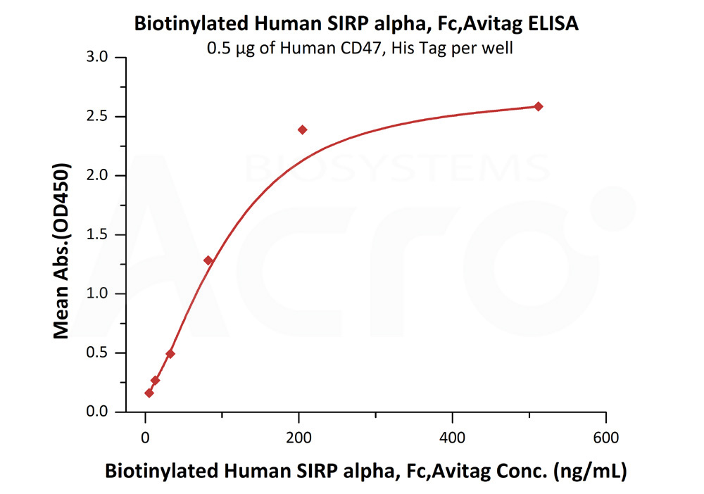 Biotinylated Human SIRP alpha / CD172a, Fc TagBiotinylated Human SIRP alpha / CD172a, Fc Tag (Cat. No. CDA-H82F2) ELISA bioactivity