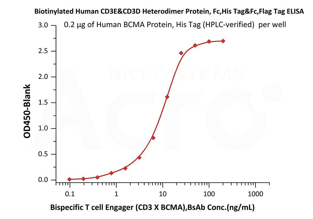 Biotinylated Human CD3E & CD3DBiotinylated Human CD3E & CD3D (Cat. No. CDD-H82W0) ELISA bioactivity