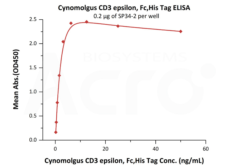Cynomolgus CD3 epsilon, His Tag & Fc TagCynomolgus CD3 epsilon, His Tag & Fc Tag (Cat. No. CDE-C5254) ELISA bioactivity
