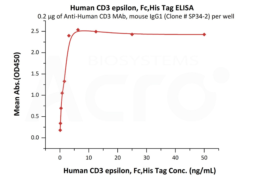 Human CD3 epsilon, Fc,His TagHuman CD3 epsilon, Fc,His Tag (Cat. No. CDE-H5256) ELISA bioactivity