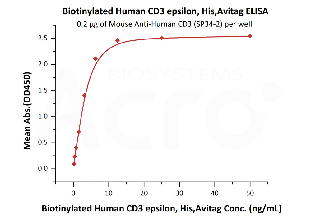 Biotinylated Human CD3 epsilon, His,AvitagBiotinylated Human CD3 epsilon, His,Avitag (Cat. No. CDE-H82E1) ELISA bioactivity