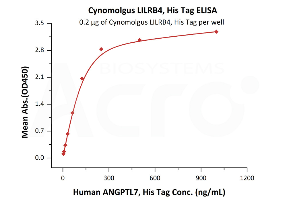 Cynomolgus LILRB4, His TagCynomolgus LILRB4, His Tag (Cat. No. CDK-C5227) ELISA bioactivity