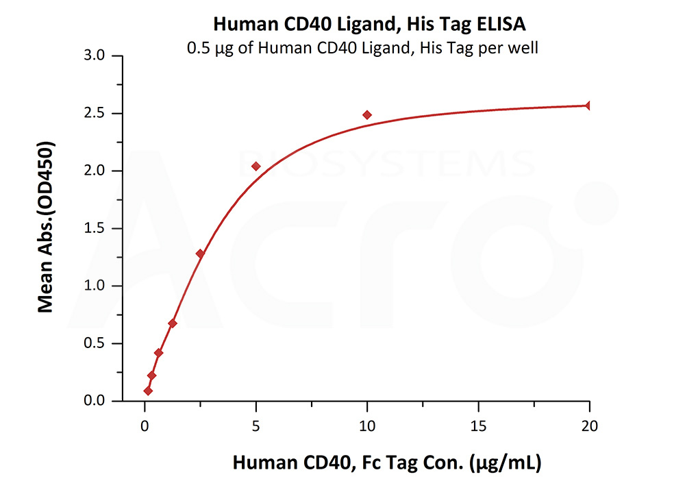 Human CD40 Ligand, His TagHuman CD40 Ligand, His Tag (Cat. No. CDL-H5248) ELISA bioactivity