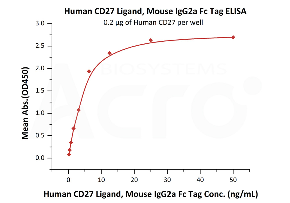Human CD27 Ligand, Mouse IgG2a Fc Tag, low endotoxinHuman CD27 Ligand, Mouse IgG2a Fc Tag, low endotoxin (Cat. No. CDL-H525a) ELISA bioactivity