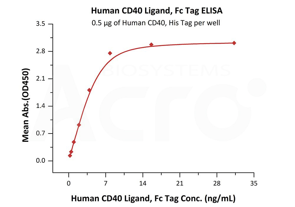 Human CD40 Ligand, Fc TagHuman CD40 Ligand, Fc Tag (Cat. No. CDL-H5267) ELISA bioactivity