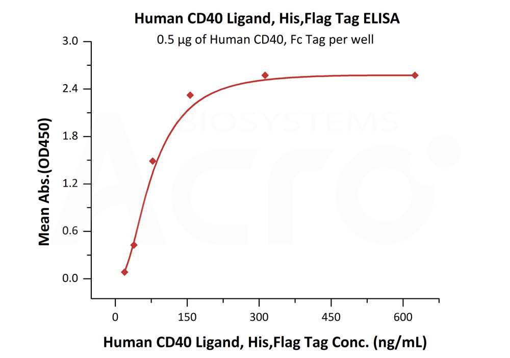 Human CD40 Ligand, His,Flag Tag (active trimer) (MALS verified)Human CD40 Ligand, His,Flag Tag (active trimer) (MALS verified) (Cat. No. CDL-H52Db) ELISA bioactivity